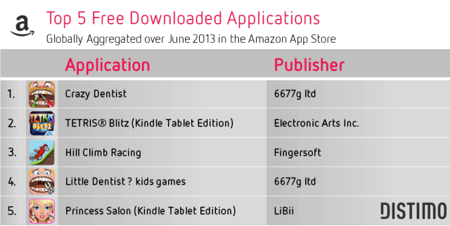 Top 5 Free Downloads Amazon App Store