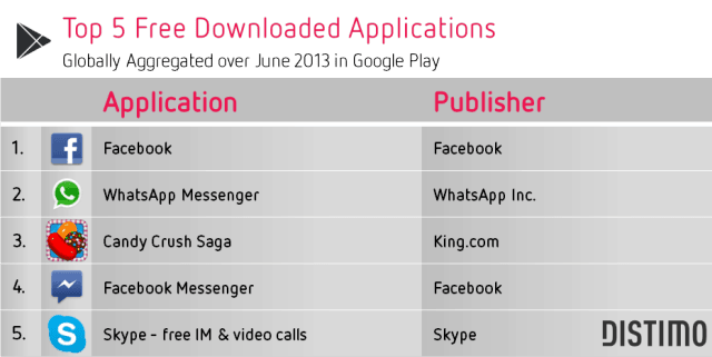 Top 5 Free Downloads Google Play