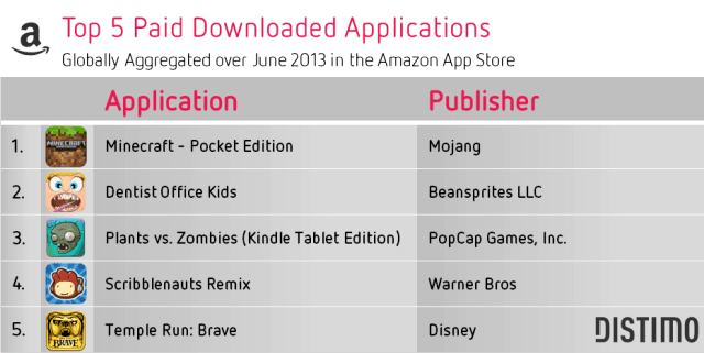 Top 5 Paid Downloads Amazon App Store