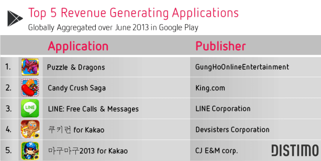 Top 5 Revenue Generating Applications Google Play