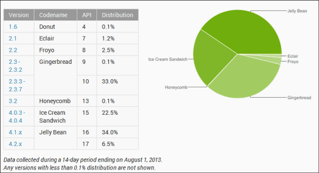 Android Jelly Bean Stats