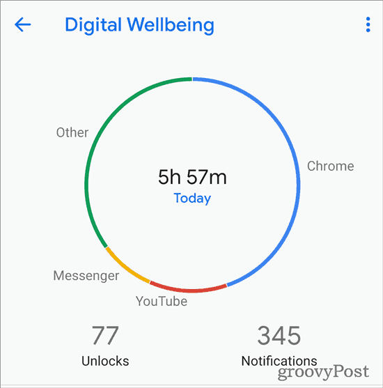Digital Wellbeing statistics